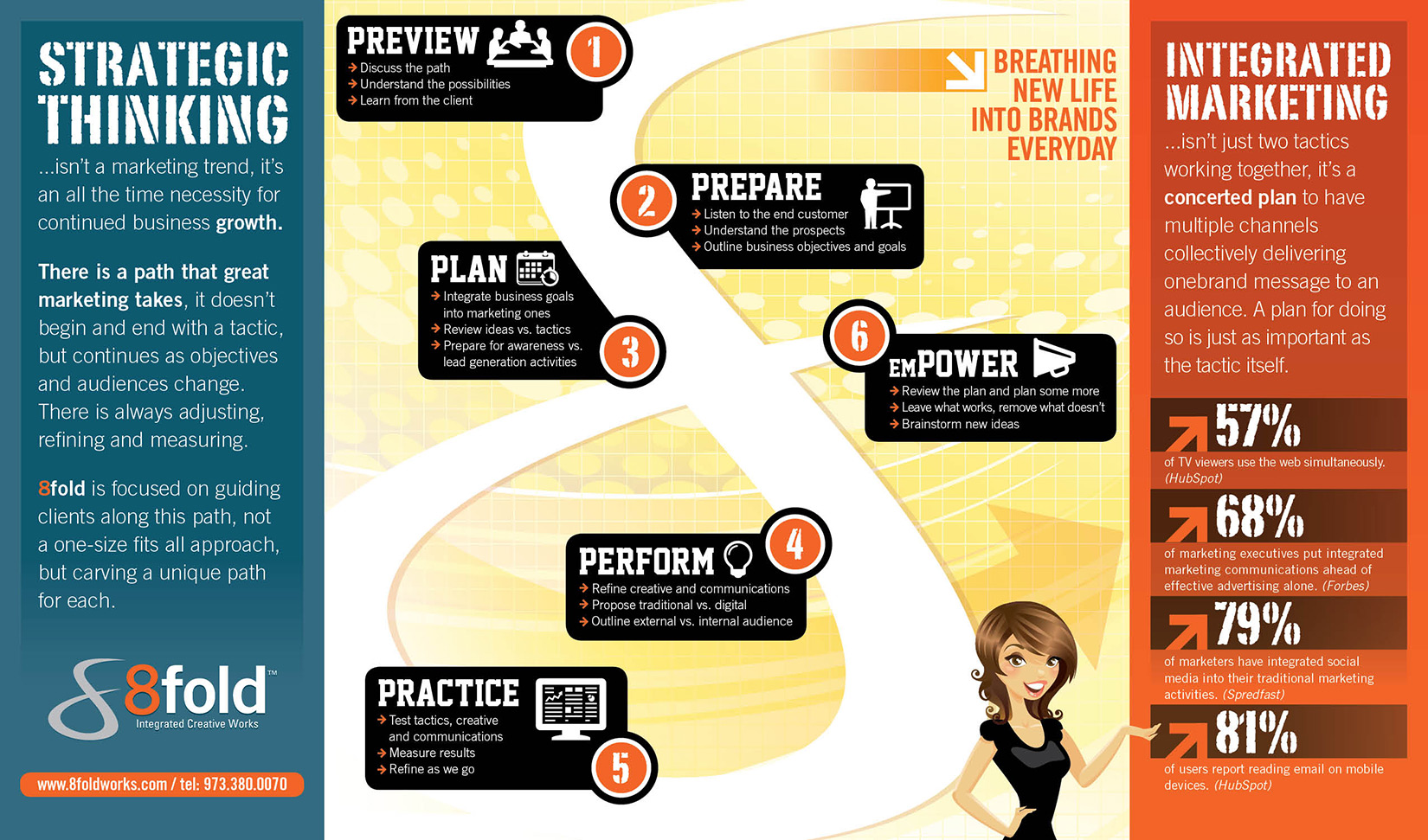 Integrated Marketing Path